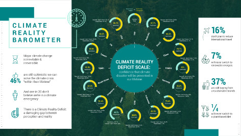 Allarmante il divario tra percezione del clima e realtà dell'emergenza